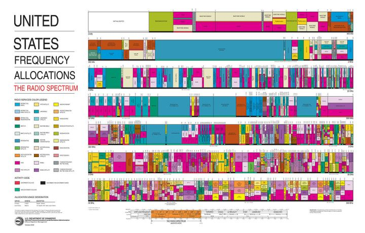 a 1280px-United_States_Frequency_Allocations_Chart_2003_-_The_Radio_Spectrum